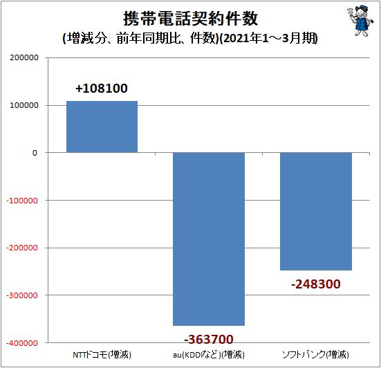 ↑ 携帯電話契約件数(増減分、前年同期比、件数)(2021年1-3月期)