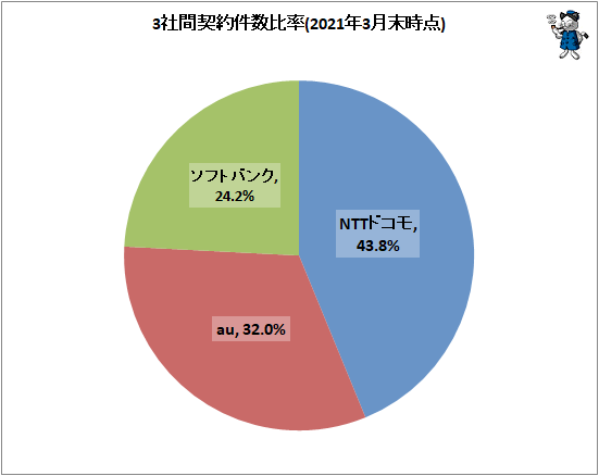 ↑ 3社間契約件数比率(2021年3月末時点)