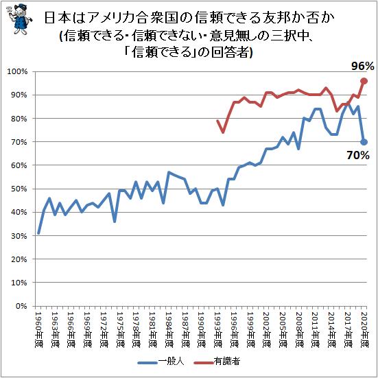 ↑ 日本はアメリカ合衆国の信頼できる友邦か否か(信頼できる・信頼できない・意見無しの三択中、「信頼できる」の回答者)