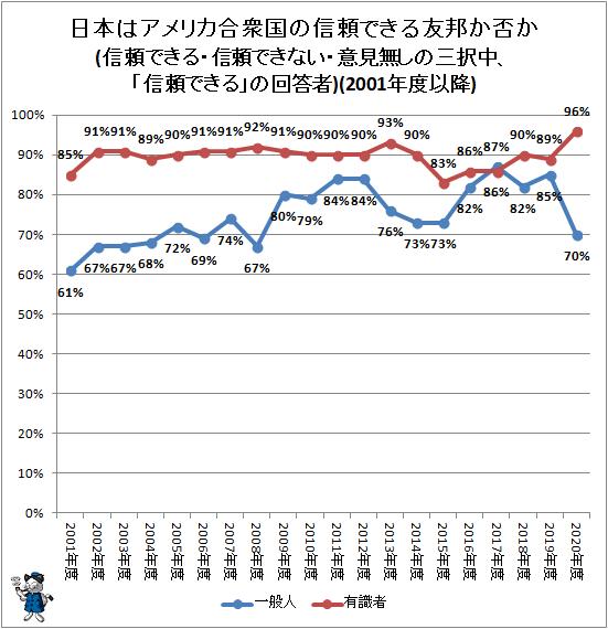 ↑ 日本は米国の信頼できる友邦か否か(信頼できる・信頼できない・意見無しの三択中、「信頼できる」の回答者)(2001年度以降)