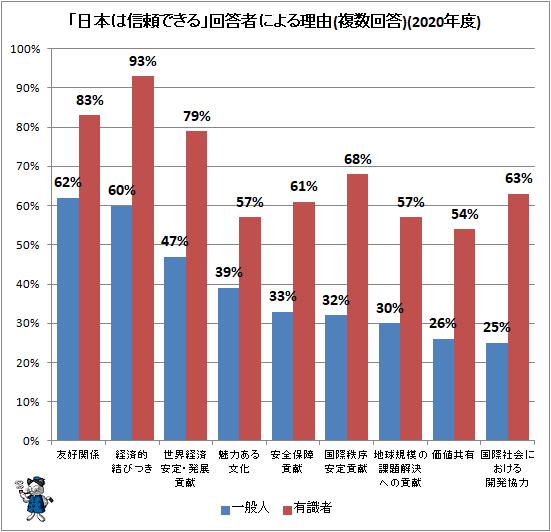 ↑ 「日本は信頼できる」回答者による理由(複数回答)(2020年度)