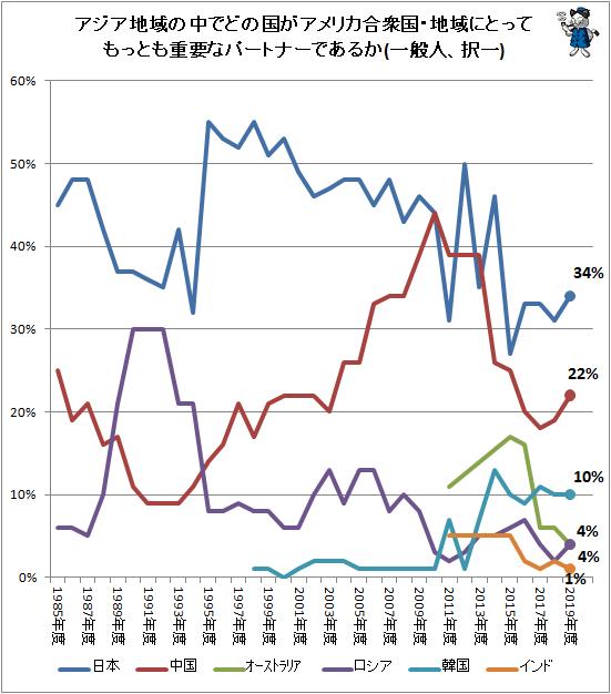 ↑ アジア地域の中でどの国がアメリカ合衆国・地域にとってもっとも重要なパートナーであるか(一般人、択一)