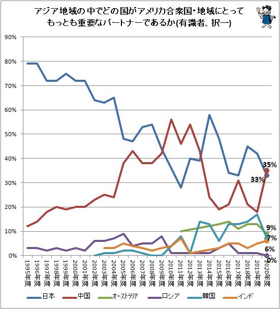 ↑ アジア地域の中でどの国がアメリカ合衆国・地域にとってもっとも重要なパートナーであるか(有識者、択一)