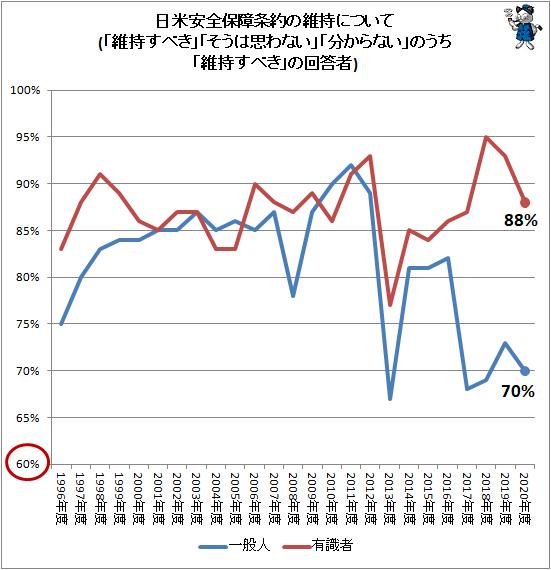 ↑ 日米安全保障条約の維持について(「維持すべき」「そうは思わない」「分からない」のうち「維持すべき」の回答者)