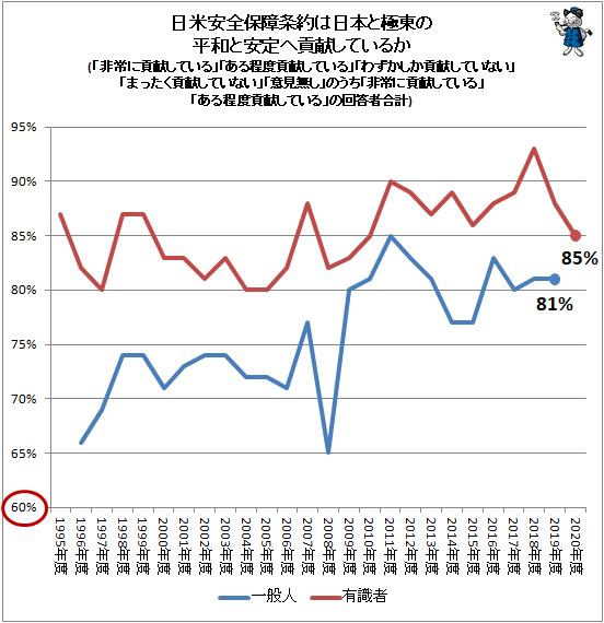 ↑ 日米安全保障条約は日本と極東の平和と安定へ貢献しているか(「非常に貢献している」「ある程度貢献している」「わずかしか貢献していない」「まったく貢献していない」「意見無し」のうち「非常に貢献している」「ある程度貢献している」の回答者合計)