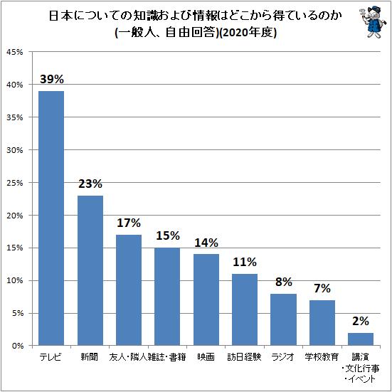 ↑ 日本についての知識および情報はどこから得ているのか(一般人、自由回答)(2020年度)