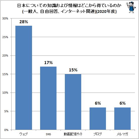 ↑ 日本についての知識および情報はどこから得ているのか(一般人、自由回答、インターネット関連)(2020年度)