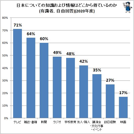 ↑ 日本についての知識および情報はどこから得ているのか(有識者、自由回答)(2020年度)