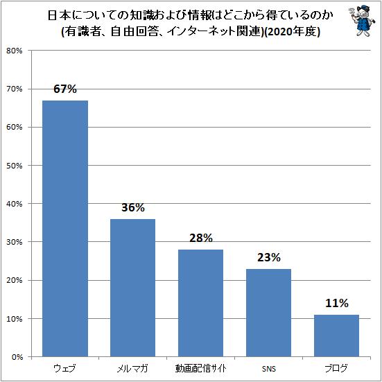 ↑ 日本についての知識および情報はどこから得ているのか(有識者、自由回答、インターネット関連)(2020年度)