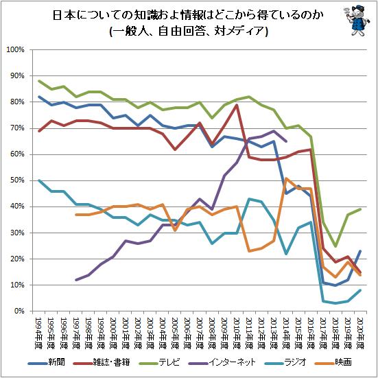 ↑ 日本についての知識およ情報はどこから得ているのか(一般人、自由回答、対メディア)