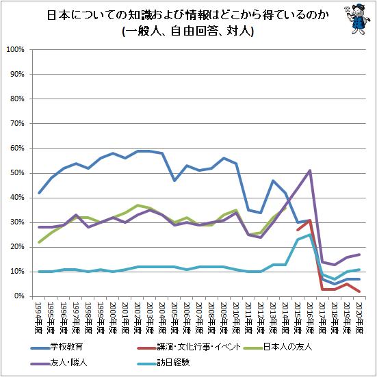 ↑ 日本についての知識および情報はどこから得ているのか(一般人、自由回答、対人)
