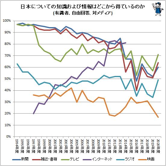 ↑ 日本についての知識および情報はどこから得ているのか(有識者、自由回答、対メディア)