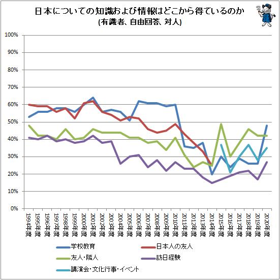 ↑ 日本についての知識および情報はどこから得ているのか(有識者、自由回答、対人)