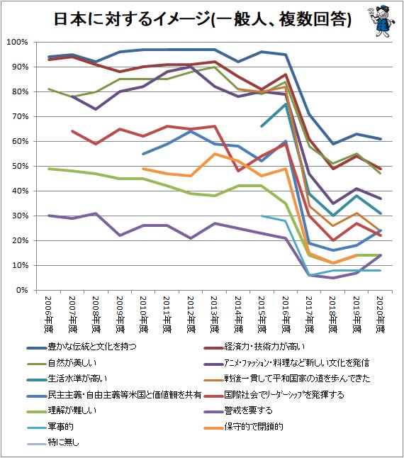↑ 日本に対するイメージ(複数回答)