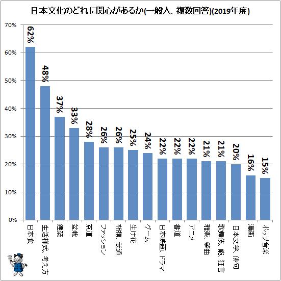↑ 日本文化のどれに関心があるか(一般人、複数回答)(2019年度)