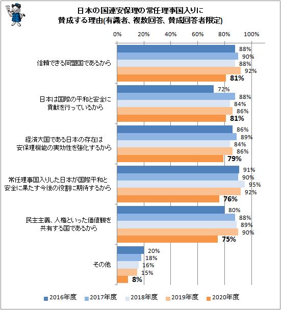 ↑ 日本の国連安保理の常任理事国入りに賛成する理由(有識者、複数回答、賛成回答者限定)