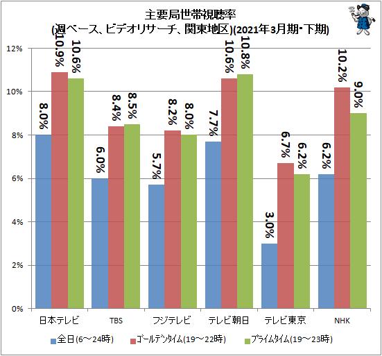 ↑ 主要局視聴率(週ベース、ビデオリサーチ、関東地区)(2021年3月期・下期)