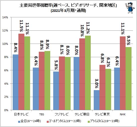 ↑ 主要局視聴率(週ベース、ビデオリサーチ、関東地区2021年3月期・通期)