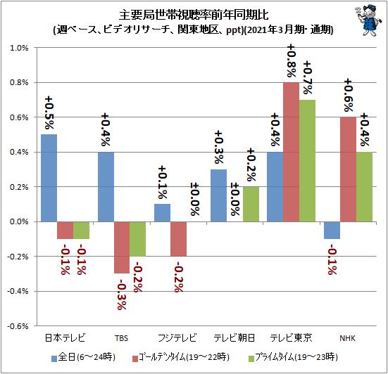 ↑ 主要局視聴率前年同期比(週ベース、ビデオリサーチ、関東地区、ppt)(2021年3月期・通期)