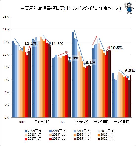 ↑ 主要局年度世帯視聴率(ゴールデンタイム、年度ベース)