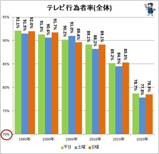 ↑ テレビ行為者率(全体)