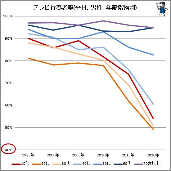 ↑ テレビ行為者率(平日、男性、年齢階層別)
