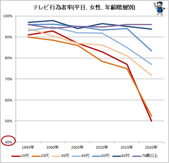 ↑ テレビ行為者率(平日、女性、年齢階層別)