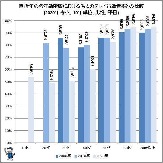 ↑ 直近年の各年齢階層における過去のテレビ行為者率との比較(2020年時点、10年単位、男性、平日)