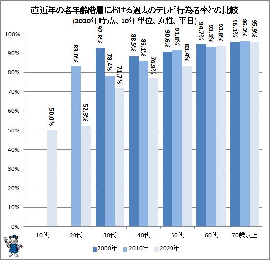 ↑ 直近年の各年齢階層における過去のテレビ行為者率との比較(2020年時点、10年単位、女性、平日)