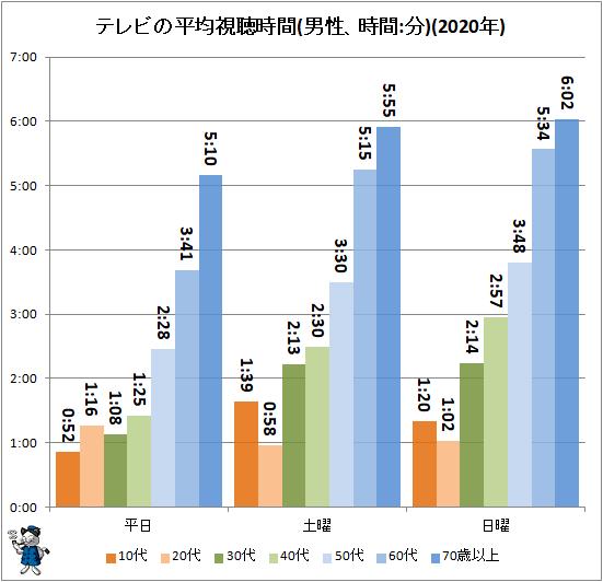 ↑ テレビの平均視聴時間(男性、時間:分)(2020年)