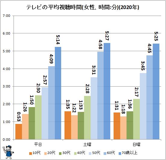 ↑ テレビの平均視聴時間(女性、時間:分)(2020年)