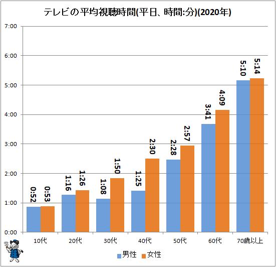 ↑ テレビの平均視聴時間(平日、時間:分)(2020年)