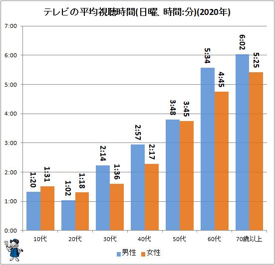 ↑ テレビの平均視聴時間(日曜、時間:分)(2020年)