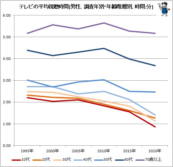 ↑ テレビの平均視聴時間(男性、調査年別・年齢階層別、時間:分)