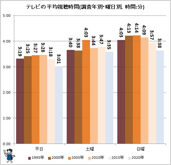 ↑ テレビの平均視聴時間(調査年別・曜日別、時間:分)