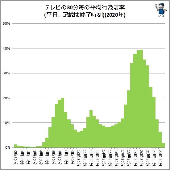 ↑ テレビの30分毎の平均行為者率(平日、記載は終了時刻)(2020年)