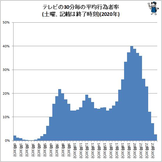 ↑ テレビの30分毎の平均行為者率(土曜、記載は終了時刻)(2020年)