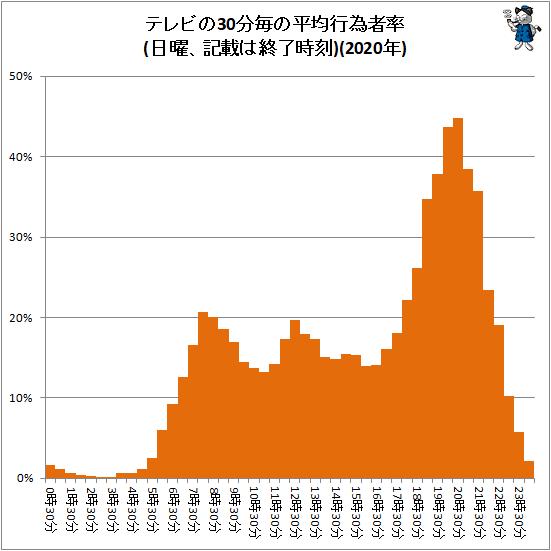 ↑ テレビの30分毎の平均行為者率(日曜、記載は終了時刻)(2020年)