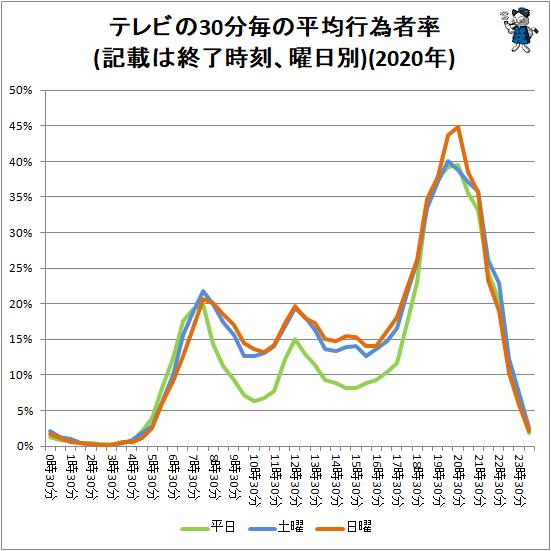 ↑ テレビの30分毎の平均行為者率(記載は終了時刻、曜日別)(2020年)