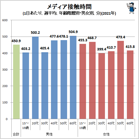 ↑ メディア接触時間(1日あたり、週平均、年齢階層別・男女別、分)(2021年)