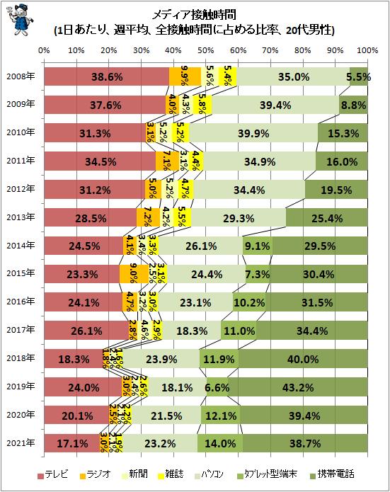 ↑ メディア接触時間(1日あたり、週平均、全接触時間に占める比率、20代男性)