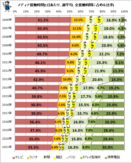 ↑ メディア接触時間(一日あたり、週平均、全接触時間に占める比率)