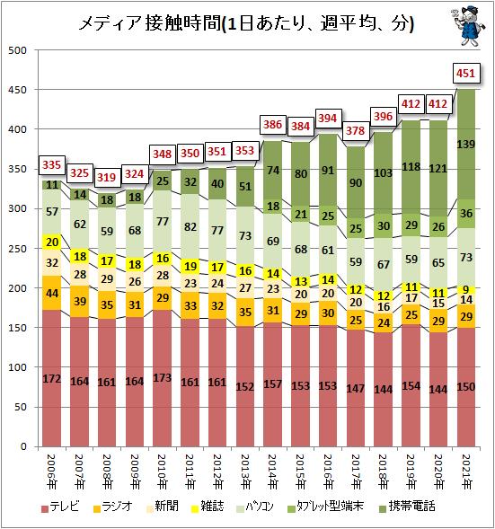 ↑ メディア接触時間(1日あたり、週平均、分)