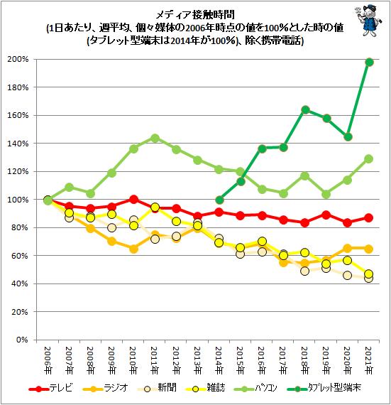 ↑ メディア接触時間(1日あたり、週平均、個々媒体の2006年時点の値を100%とした時の値(タブレット型端末は2014年が100%)、除く携帯電話)
