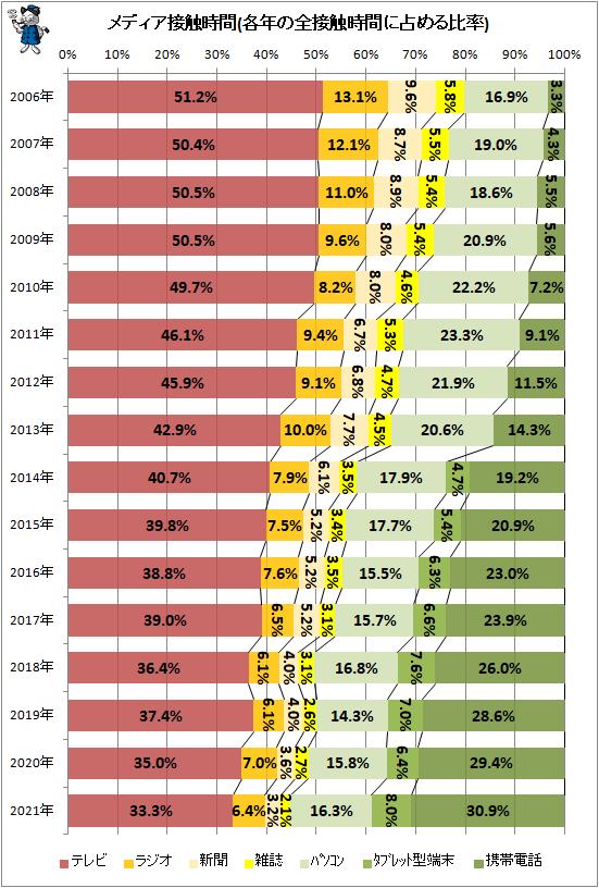 ↑ メディア接触時間(各年の全接触時間に占める比率)