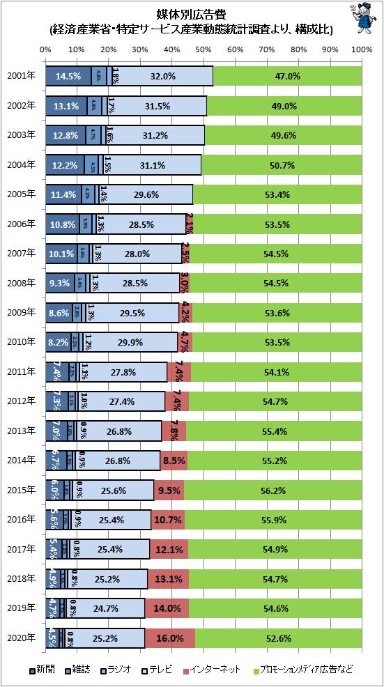 ↑ 媒体別広告費(経済産業省・特定サービス産業動態統計調査より、構成比)