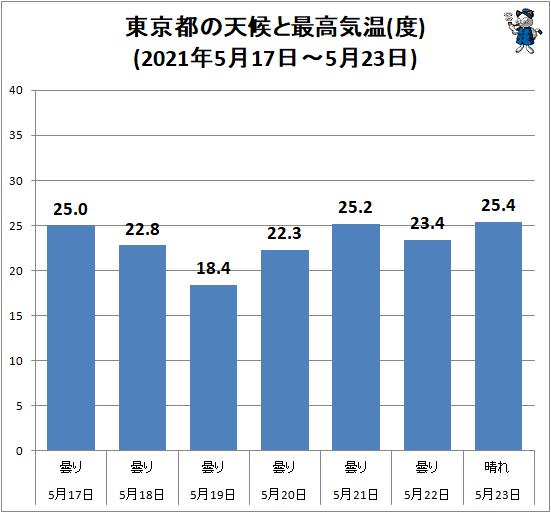 ↑ 東京都の天候と最高気温(度)(2021年5月17日-5月23日)