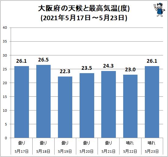 ↑ 大阪府の天候と最高気温(度)(2021年5月17日-5月23日)