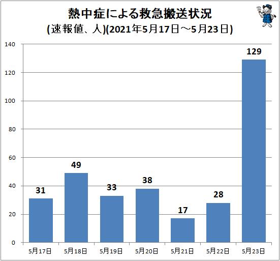 ↑ 熱中症による救急搬送状況(速報値、人)(2021年5月17日-5月23日)
