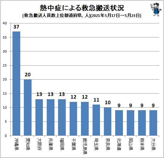 ↑ 熱中症による救急搬送状況(救急搬送人員数上位都道府県、人)(2021年5月17日-5月23日)